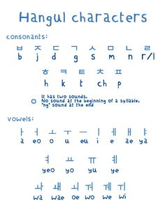 Hangul - Korejski alfabet